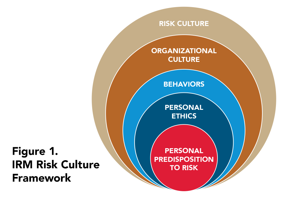 Risk Culture graphic - circles stacked to show how personal risk limits set the stage for institutional risk culture